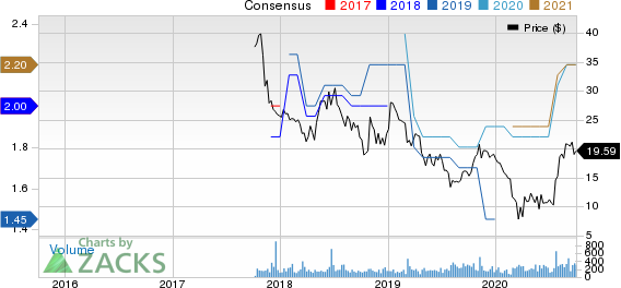 Hamilton Beach Brands Holding Company Price and Consensus