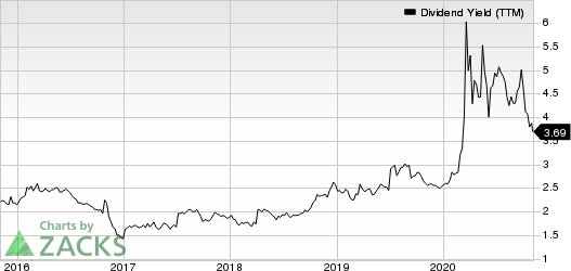 Horizon Bancorp IN Dividend Yield (TTM)