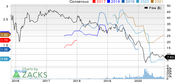 Western Gas Equity Partners, LP Price and Consensus