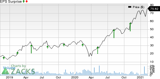 YETI Holdings, Inc. Price and EPS Surprise