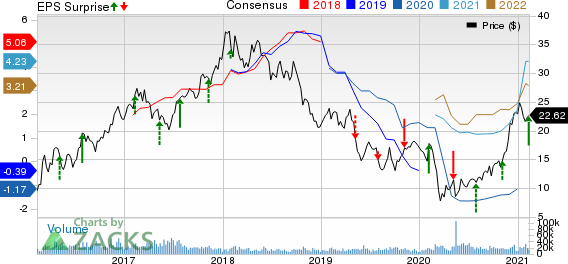 ArcelorMittal Price, Consensus and EPS Surprise