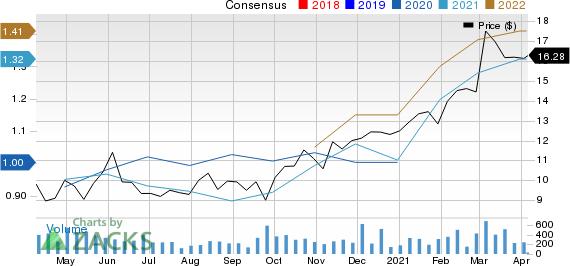 Bridgewater Bancshares, Inc. Price and Consensus