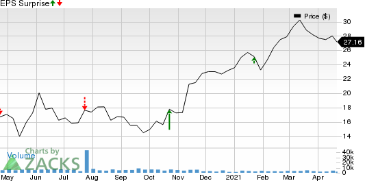First Hawaiian, Inc. Price and EPS Surprise