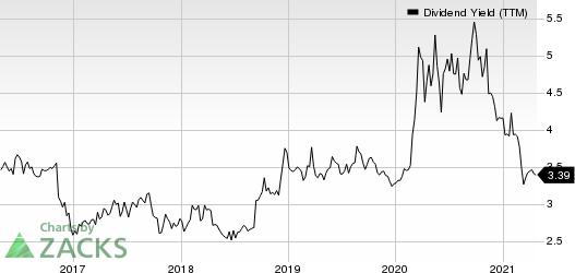 Community Trust Bancorp, Inc. Dividend Yield (TTM)