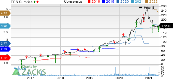 Kinsale Capital Group, Inc. Price, Consensus and EPS Surprise