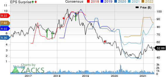 China Petroleum & Chemical Corporation Price, Consensus and EPS Surprise