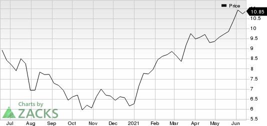 Nikon Corp. Price