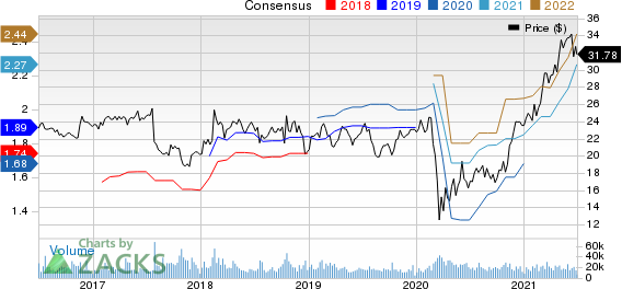 Interpublic Group of Companies, Inc. The Price and Consensus