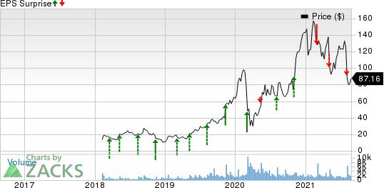 Cardlytics, Inc. Price and EPS Surprise