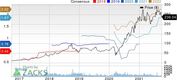 Square, Inc. Price and Consensus
