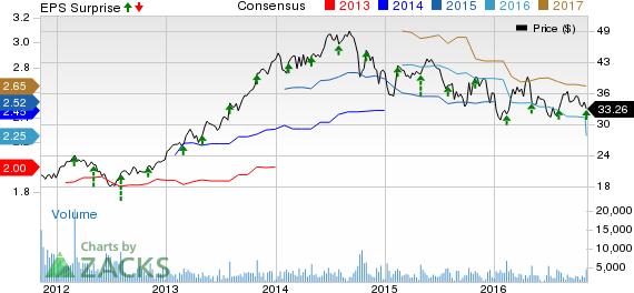 ITT Corp. (ITT) Q3 Earnings Meet, Stock Hit by Guidance Cut