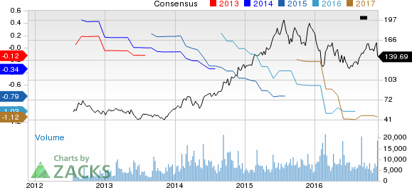 Palo Alto Networks (PANW) Down to Strong Sell on Weak Q1