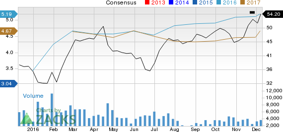 Looking for a Top Growth Stock? 3 Reasons Why Hawaiian Holdings (HA) Is an Impressive Choice