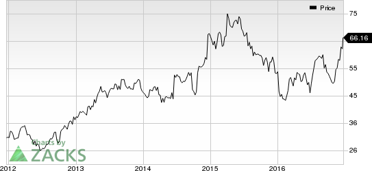 CarMax Inc (KMX) Worth a Look: Stock Moves 6.1% Higher