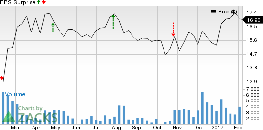 Should You Buy Carlyle Group (CG) Ahead of Earnings?