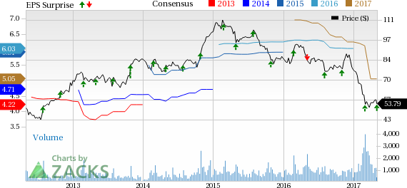 DineEquity (DIN) Q1 Earnings Top, Sales Lag, Stock Down