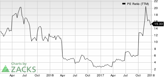 Avid Technology, Inc. PE Ratio (TTM)