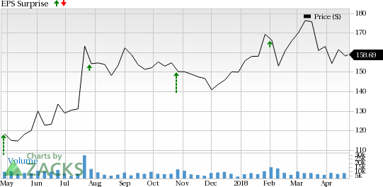 Why Earnings Season Could Be Great For Vertex Pharmaceuticals Vrtx