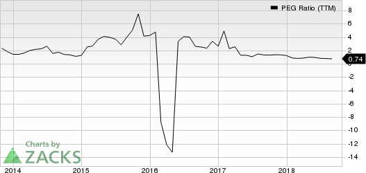 Newfield Exploration Company PEG Ratio (TTM)