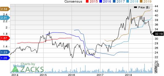 Werner Enterprises, Inc. Price and Consensus