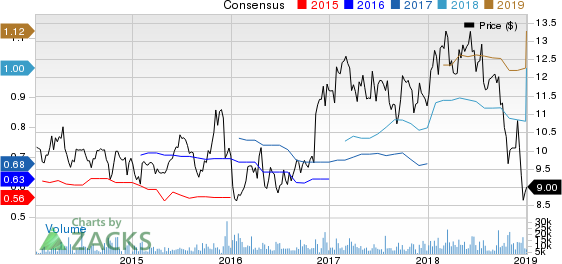 Valley National Bancorp Price and Consensus