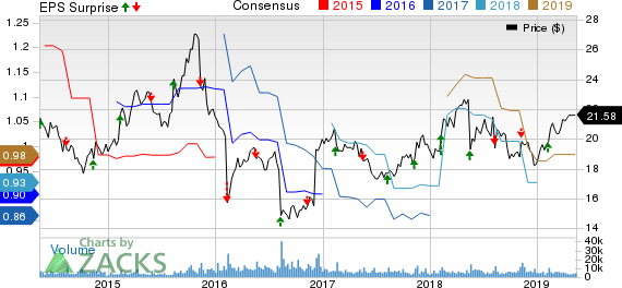 Flowers Foods, Inc. Price, Consensus and EPS Surprise