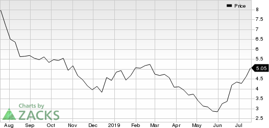Coeur Mining, Inc. Price