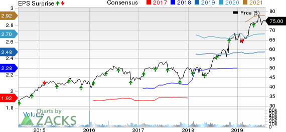 Church & Dwight Co., Inc. Price, Consensus and EPS Surprise