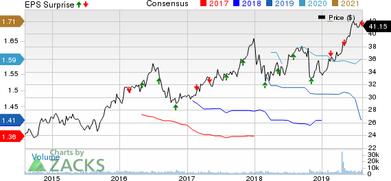 Aqua America, Inc. Price, Consensus and EPS Surprise