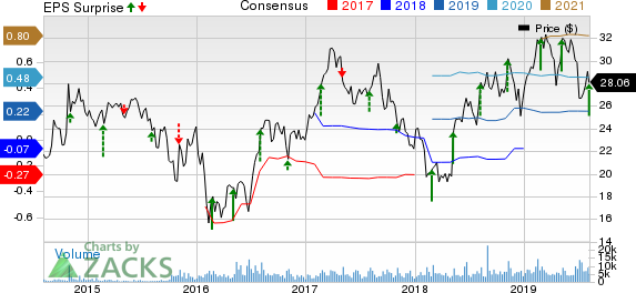Wright Medical Group N.V. Price, Consensus and EPS Surprise