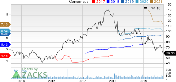 Albemarle Corporation Price and Consensus