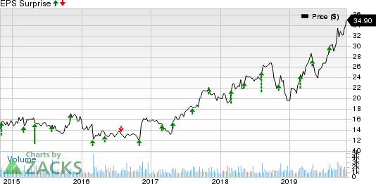 Federal Signal Corporation Price and EPS Surprise