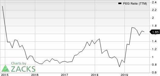 AbbVie Inc. PEG Ratio (TTM)