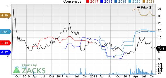 Zynerba Pharmaceuticals, Inc. Price and Consensus