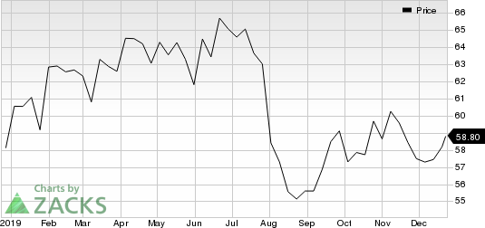 Royal Dutch Shell PLC Price