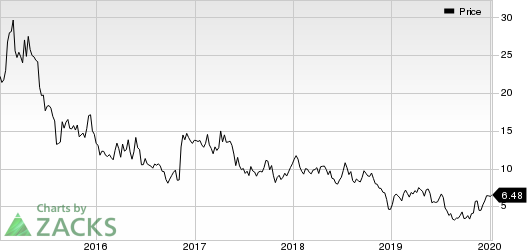 Earthstone Energy, Inc. Price