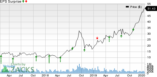 Advanced Micro Devices, Inc. Price and EPS Surprise