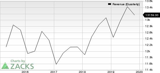 Cisco Systems, Inc. Revenue (Quarterly)