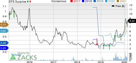 Perion Network Ltd Price, Consensus and EPS Surprise
