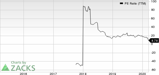 Foundation Building Materials, Inc. PE Ratio (TTM)