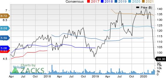 SAP SE Price and Consensus