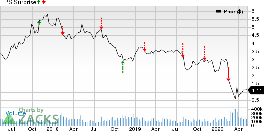 Groupon Inc Price and EPS Surprise
