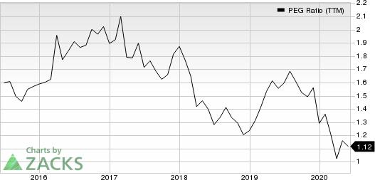 The Allstate Corporation PEG Ratio (TTM)
