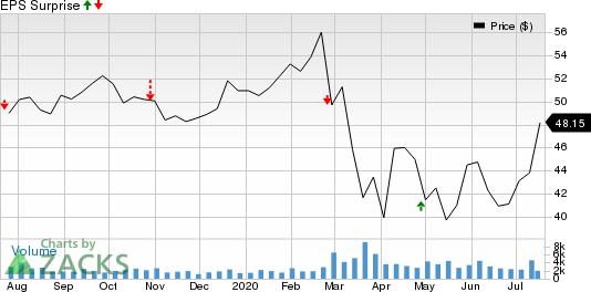 Avangrid, Inc. Price and EPS Surprise