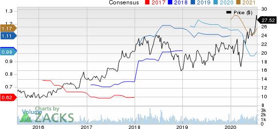 Marten Transport, Ltd. Price and Consensus