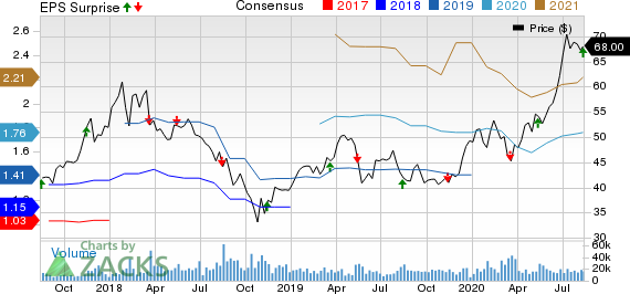 Tencent Holding Ltd. Price, Consensus and EPS Surprise