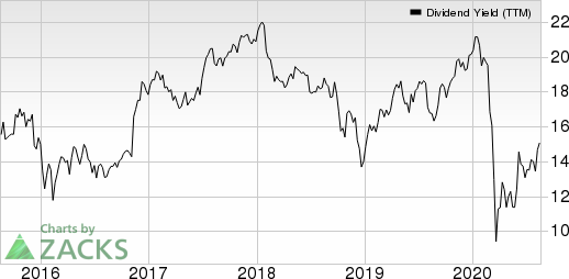 Manulife Financial Corp Dividend Yield (TTM)