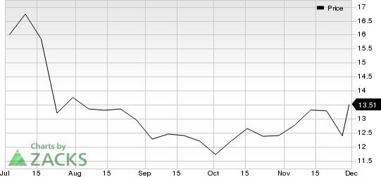 Fusion Pharmaceuticals Inc. Price