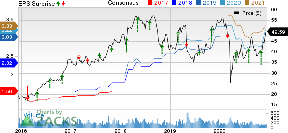 Charles River Associates Price, Consensus and EPS Surprise