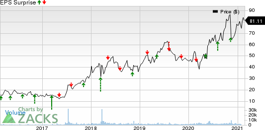 Arena Pharmaceuticals, Inc. Price and EPS Surprise